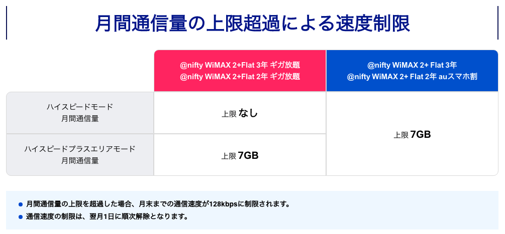 WiMAX2+の速度制限 @nifty