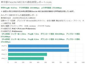 excite MEC光回線の速度データ