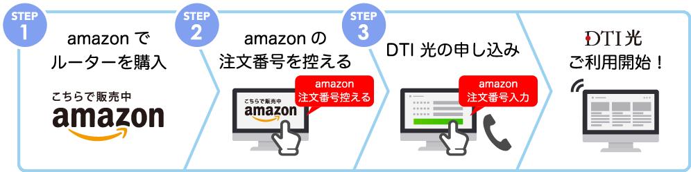 DTI光のデメリット、ルーターなど自分で設定