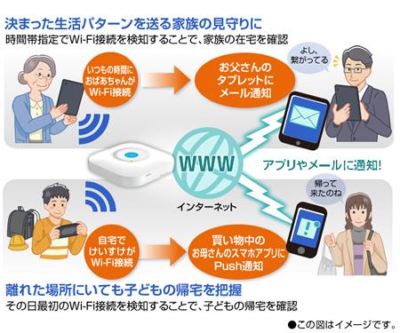 Wi-Fi接続通知機能