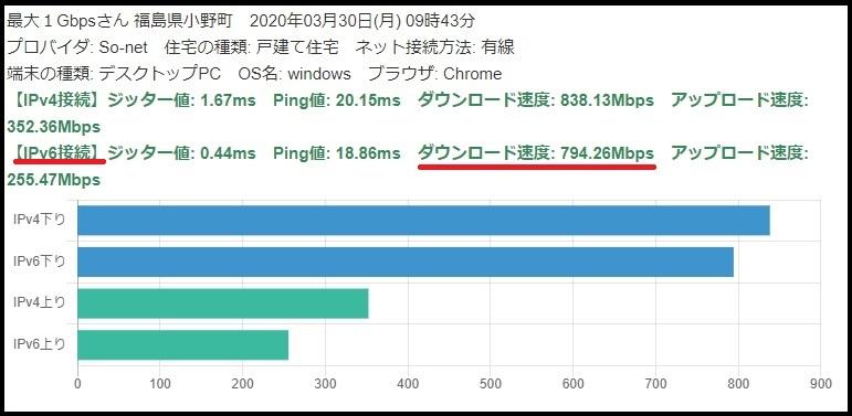 au光速度グラフ