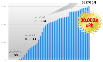 基地局グラフ