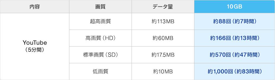 10GBのデータ量の目安